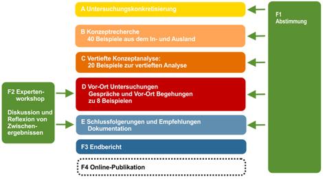 Bbsr Homepage Studien Beitrag 1