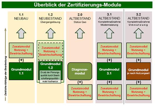 Nachhaltig Bauen bbsr homepage nachhaltiges bauen beitrag 1