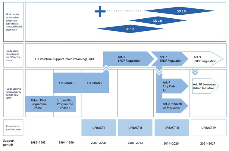 Figure: Funding structure of the ERDF and the urban dimension since 1989